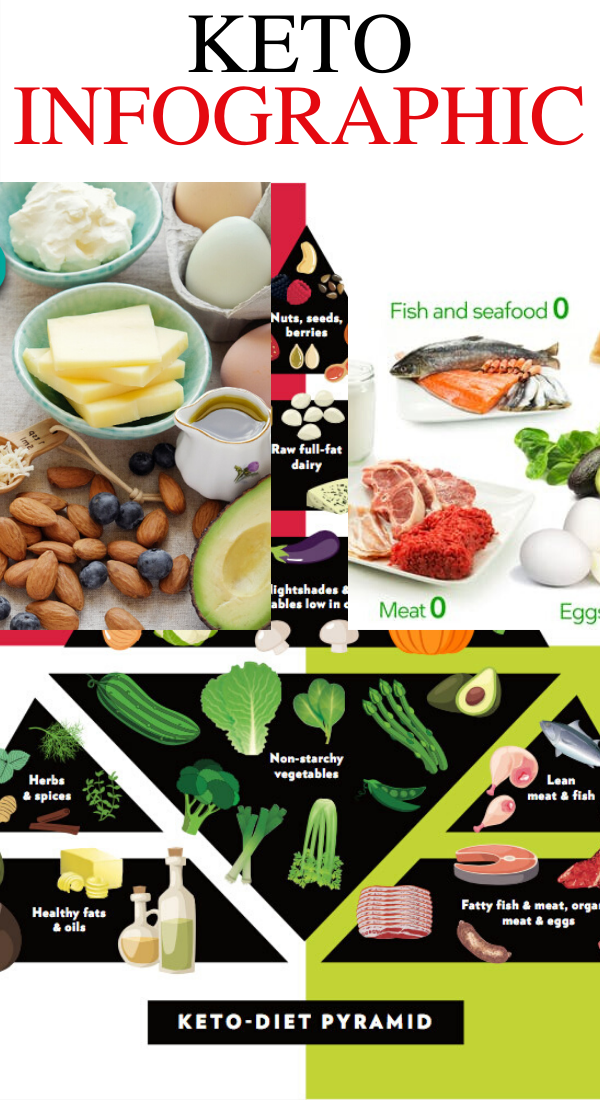 keto infographic ideas - the best keto infographic ideas to help you lose weight faster. The ultimate keto charts for rapid weightloss. The BEST keto infographics to better understand the ketogenic diet #keto #ketodiet #ketogenic #ketorecipes #healthy #recipes #weightloss #loseweight